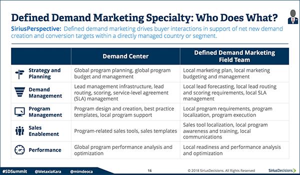 Defined Demand Marketing Specialty