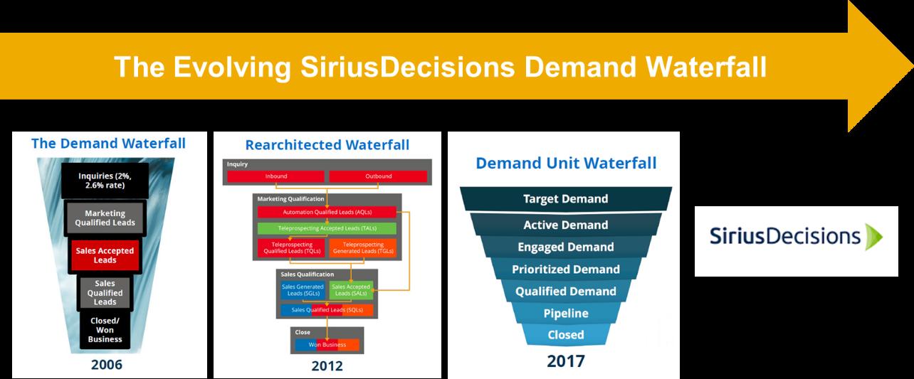 Evolving SiriusDecisions Demand Waterfall