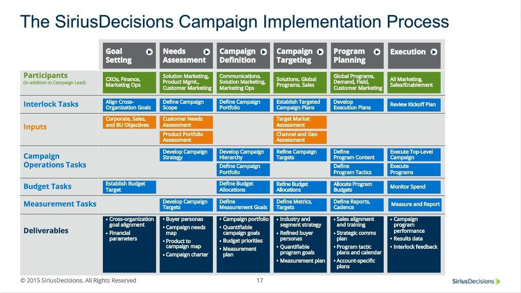 SiriusDecisions Campaign Implementation Process