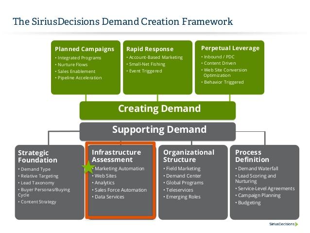 SiriusDecisions Demand Creation Framework