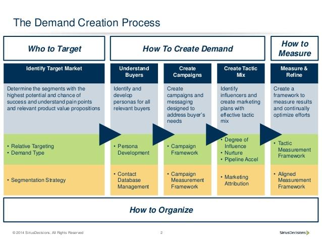 The Demand Creation Process