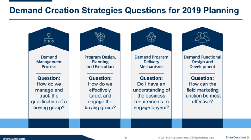 Demand Creation Strategies Questions for 2019 Planning