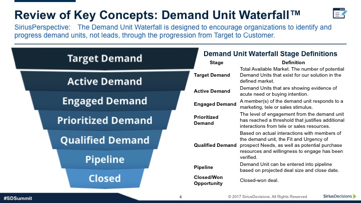 SiriusDecisions – the New Redesigned Demand Unit Waterfall