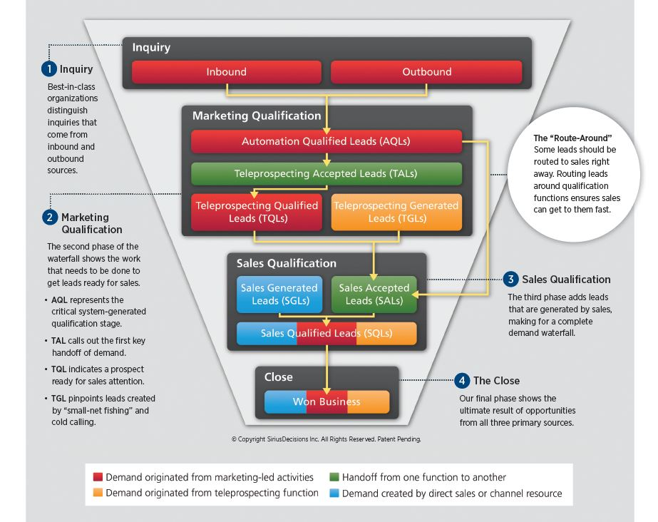 SiriusDecisions Demand Waterfall – 2nd version from 2012